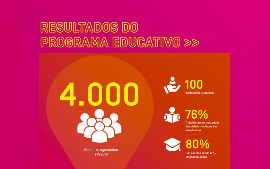 Programa Educativo oferece atividades sobre tecnologia e comunicação