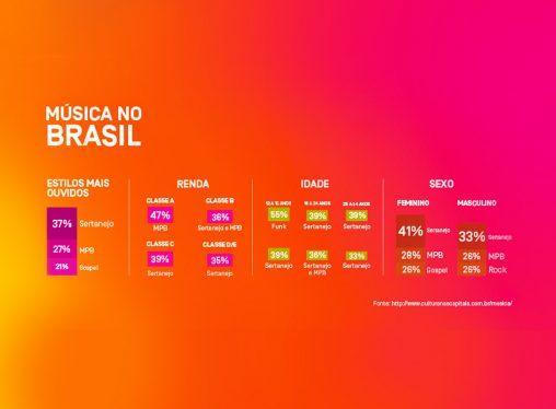 A música que toca no Brasil